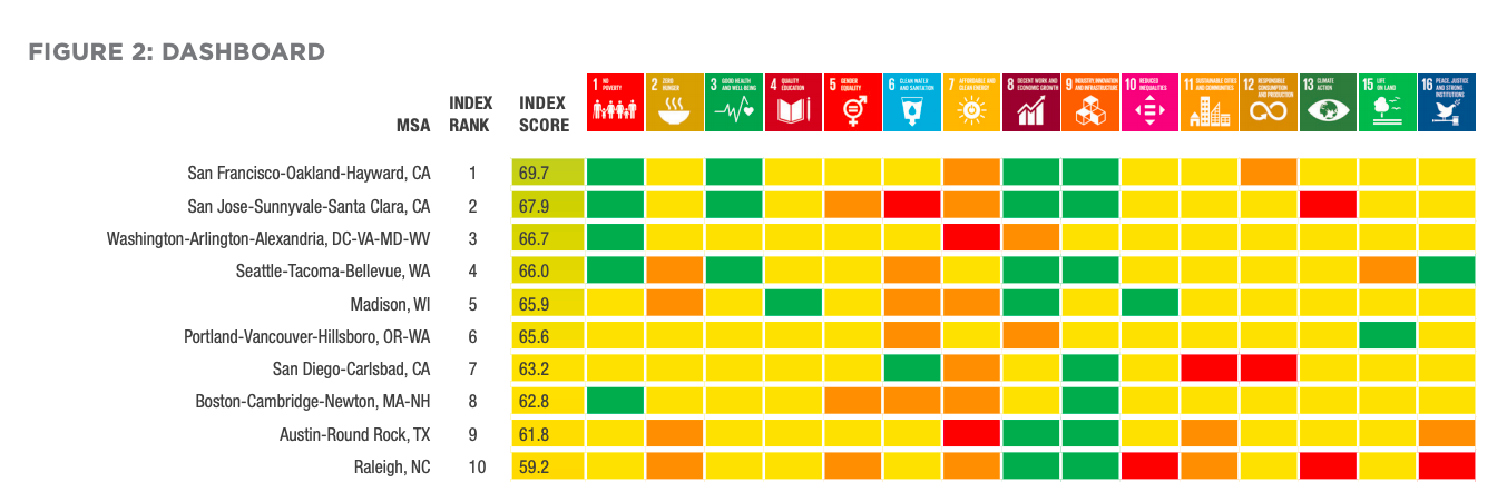 This infographic shows the top ten cities (metropolitan statistical areas) in the US according to their Sustainable Development Goals (SDG) overall score. The infographics shows each city's overall SDG score and a score for each of the SDG goals.