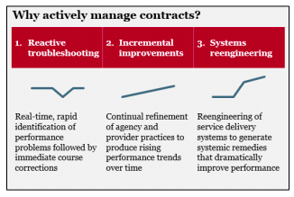 This image shows a diagram that shows three reasons for adopting active contract management. 1. Reactive Troubleshooting, 2. Incremental Improvements, and 3. Systems Reengineering.