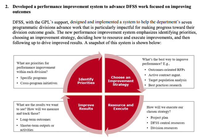 This image shows a diagram with the cycle of implementing outcomes-driven contracting: 1. Identify Priorities, 2. Choose an Improvement Strategy, 3. Resources and Execute, and 4. Improve Results. After phase four, the cycle restarts.