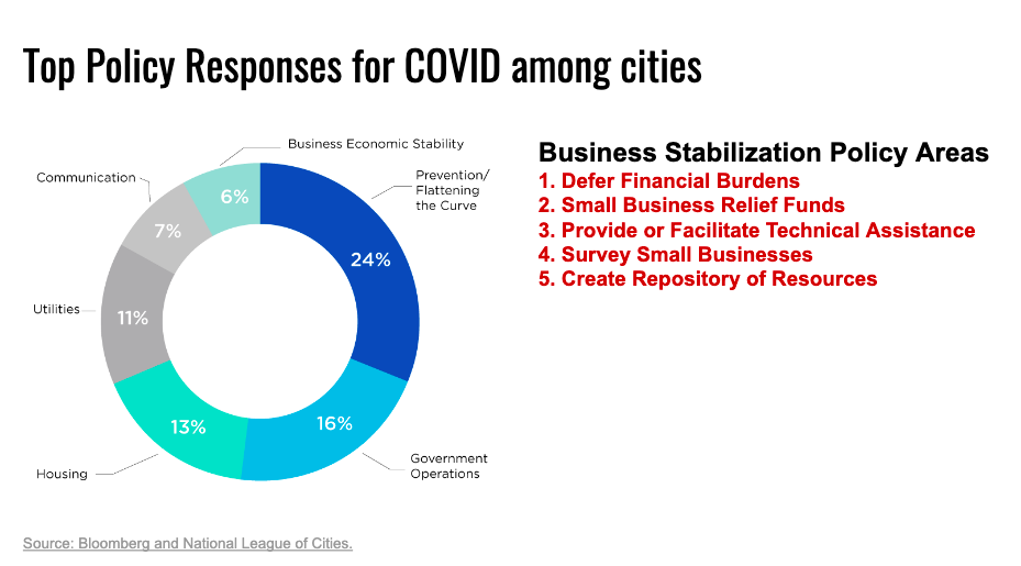 The infographic also contains a donut chart showing the type of responses that city governments have implemented as a response to the COVID-19 pandemic. The chart shows that less than six percent of policy responses were targeted to support businesses. The chart uses self-reported information from a Bloomberg-National League of Cities survey.