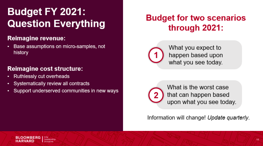 This infographic shows a text summary of the main themes of the handout. The main recommendations are to budget for best and worst-cast scenarios, to budget for revenue using micro-samples, and to rethink cost structures.
