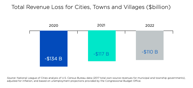 This infographic shows a bar char of the total expected revenue loss for cities and villages in the US from 2020 to 2022. According to an analysis conducted by the National League of Cities, revenue loss are estimated to be $134 billion in 20202, $117 billion in 2021, and $110 billion in 2022.