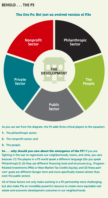 This infographic shows a diagram representing the five sectors that make up a strong partnership for new development projects, according to the Urban and Institute: 1. The private sector, 2. the public sector, 3. the nonprofit sector, 4. the philanthropic sectors, and 5. the public at large.