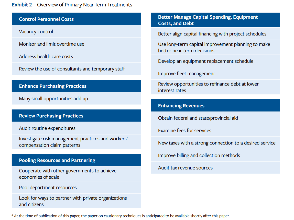 This infographic shows an overview of safer, primary techniques to balance the budget using six themes. Each them is summarized in a text box. 1. Control Personnel Costs, 2. Enhance Purchasing Practices, 3. Review Purchasing Practices, 4. Pooling Resources and Partnering, 5. Better Manage Capital Spending, Equipment Costs, and Debt, and 6. Enhancing Revenues.