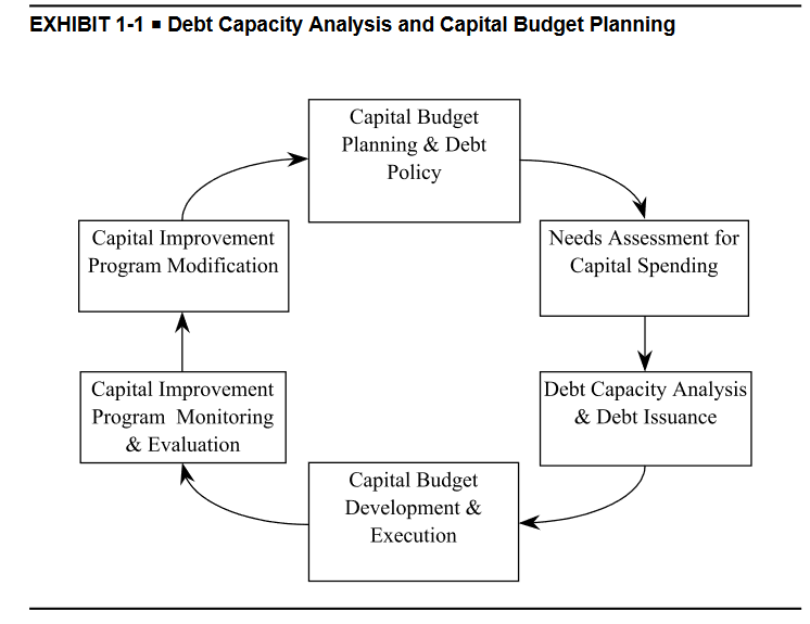 This infographic shows the cycle of debt analysis using text boxes: 1. Capital Budget Planning and Debt Policy, 2. Needs Assessment for Capital Spending, 3. Debt Capacity Analysis and Debt Issuance, 4. Capital Budget and Execution, 5. Capital Improvement Program Monitoring and Evaluation, and 6. Capital Improvement Program Modification