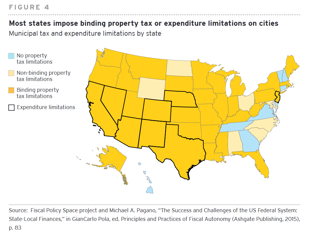 This infographic shows a map of the united state color coded based on each state's tax and expenditure policy. Most states impost binding property tax or expenditure limitations on cities.