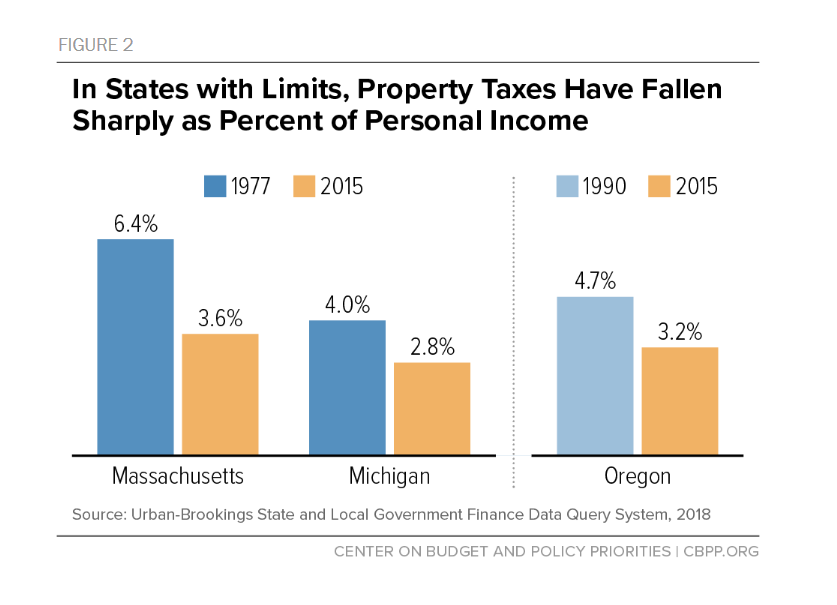 This infographic shows that property taxes as a percent of personal income fell sharply in states with limitations. A bar chart shows that property tax as a percent of personal income fell by thirty to forty percent in Massachusetts, Michigan, and Oregon in the past twenty five to thirty five years. In Massachusetts, for example, property taxes as a percent of income fell from 6.4 in 1977 to 3.6 in 2015.