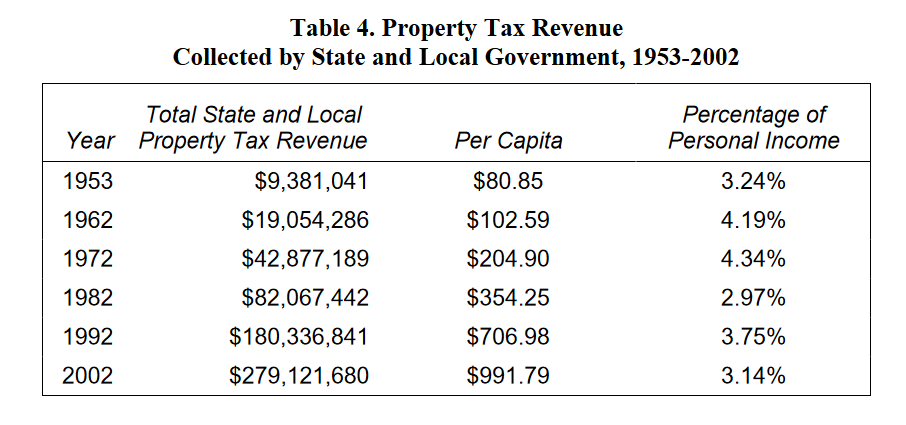 This infographic shows a chart of the total state and local property tax revenue from every decade from the 1950's to the 2000's. Overall, tax revenues are growing, but the ratio of taxes to personal income has fluctuated between three and four percent.