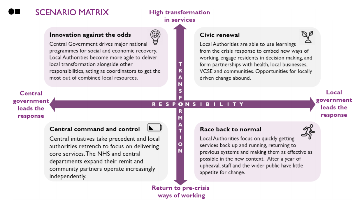 This image shows four different scenarios that can play out for city governments based on the level of responsibility and level of transformation that the local governments pursue in handling the pandemic.
