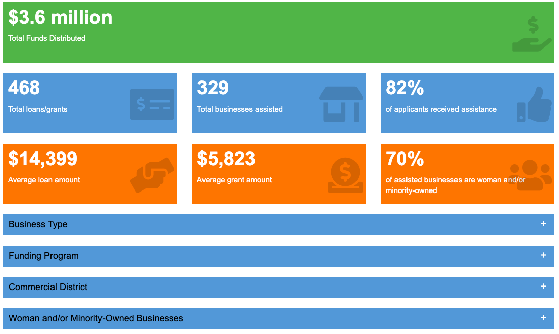 This image shows a preview of the business relief dashboard.