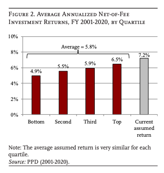 This infographic shows a bar chart of the average annualized net-of-fee investment returns by quartile for public pension systems from 2010 to 2020. In total, the average investment return is about six percent. The actual return is lower than the average assumed rate of return of seven percent.