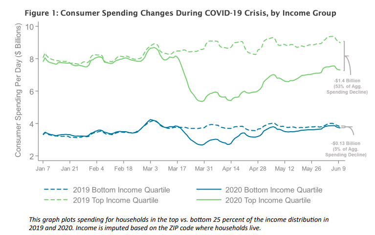 This infographic contains a time-series line chart of consumer spending per day from January to June 2020. The time-series compare consumer spending for the top and bottom income quartiles in 2020 to data from 2019. The infographic shows that at the onset of the COVID-19 pandemic, consumers from the top income quartile decreased their spending in 2020 by more than fifty percent, while consumers in the bottom quartile decreased their spending by about five percent.